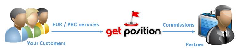 Partnership Opton 1 (GetPosition)