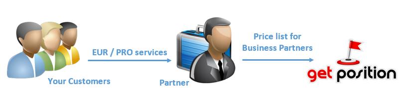 Partnership Opton 2 (GetPosition)